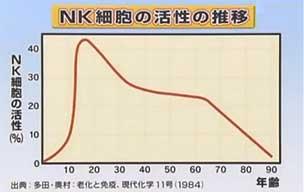 NK細胞の活性の推移