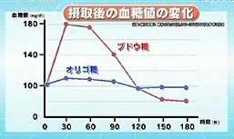 オリゴ糖 血糖値