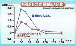 レジスタントスターチ 血糖値