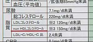 non-HDLコレステロール