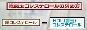 non-HDLコレステロールの算出