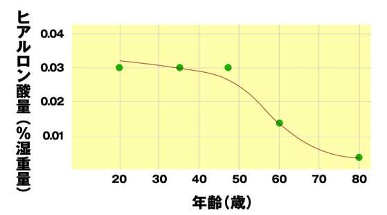 加齢とともにヒアルロン酸は減少