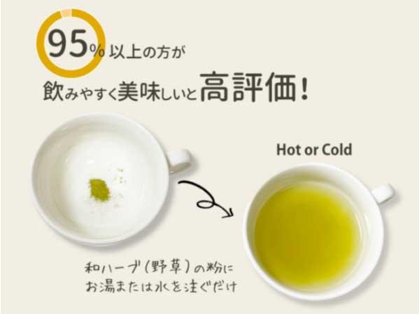 95%以上の方から飲みやすく美味しいという高評価